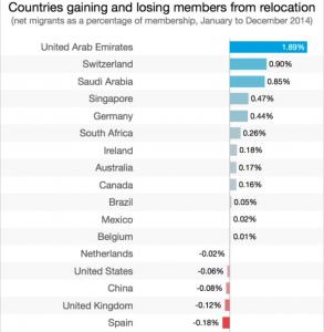 países empleo