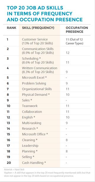las habilidades m u00e1s importantes para el cv