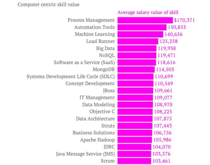 Las habilidades mejor valoradas para un CV tecnológico